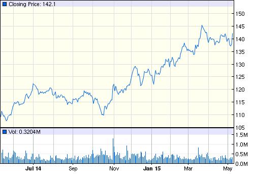 Чего ожидать от рынков ? В США все хорошо ?