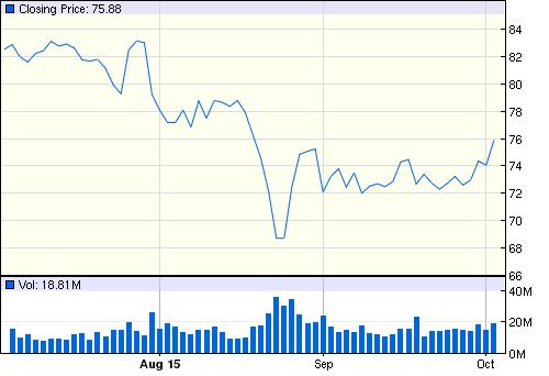 Три недели до заседания ФРС США , перспективы Российского рынка.