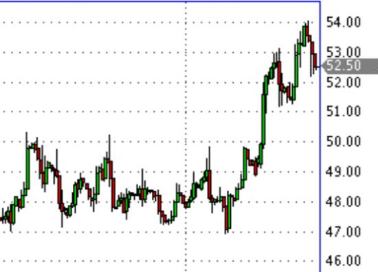Как страховать рубль в условиях нестабильной нефти.