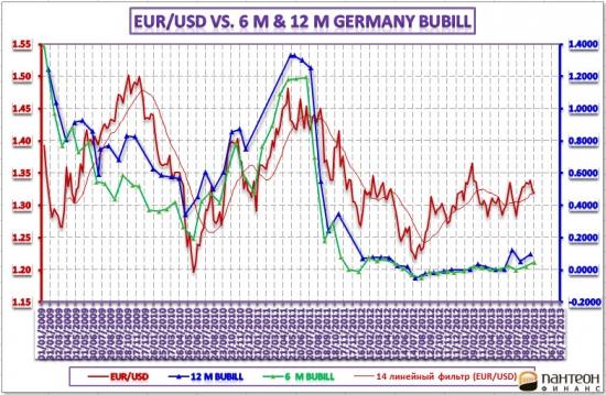 Обзор денежного рынка США, Великобритании и Германии – 13 сентября 2013 года.