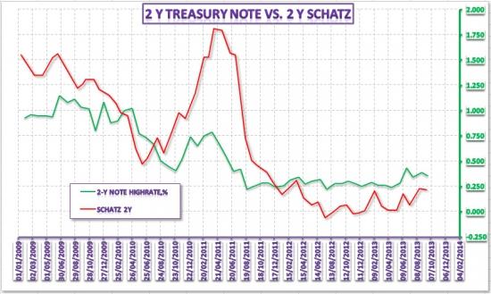 Обзор динамики доходности на рынках капитала США и Германии – 30 сентября 2013 года