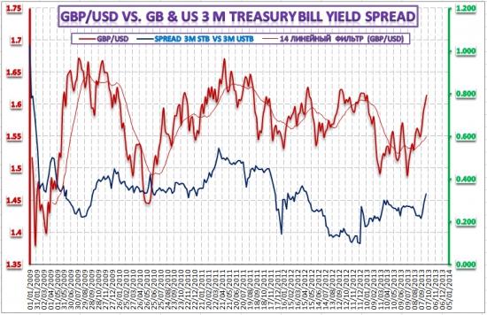 Анализ тендеров казначейских векселей Великобритании и США– 2 октября 2013 года