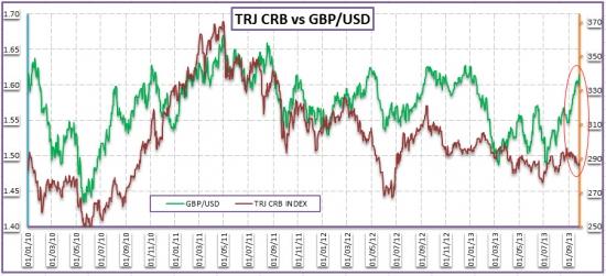 Межрыночный анализ взаимодействия иностранных валют и товарного рынка – 7 октября 2013 года