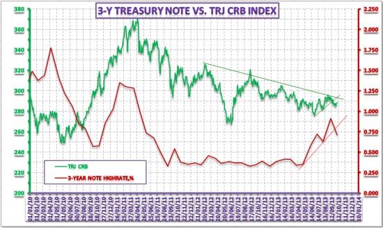 Анализ динамики рынка капитала и ее связь с другими активами – 16 октября 2013 года