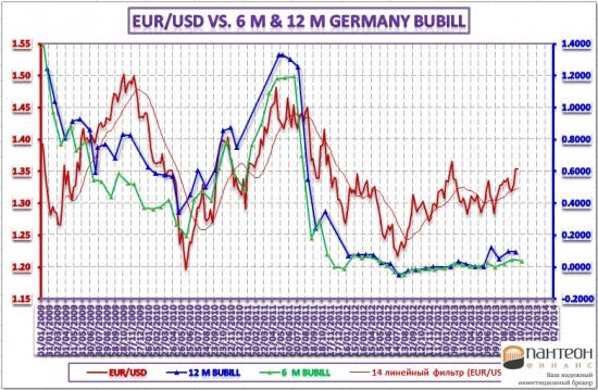 Обзор тендеров казначейских векселей и рынка FOREX – 17 октября 2013 года