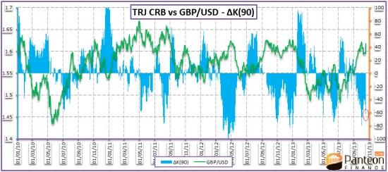 Межрыночный технический и вероятностный анализ евро и британского фунта – 21 октября 2013 года