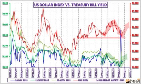 Анализ динамики краткосрочных доходностей и курсов иностранных валют – 6 ноября 2013 года
