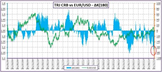 «Сбрось мамочку с поезда» или оценка межрыночных связей валютного рынка – 14 ноября 2013 года