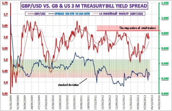 Динамика доходности денежного рынка и ее взаимодействие с рынком FOREX – 18 ноября 2013 года