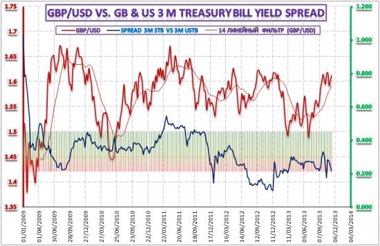 Динамика денежных рынков, курс британского фунта и доллара США – 20 ноября 2013 года