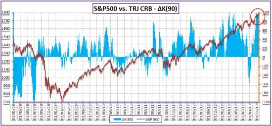 Рынок акций – рынок FOREX. Дождутся ли медведи бочки с медом?
