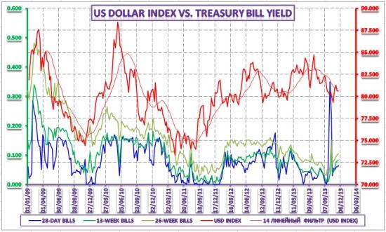 Валютные курсы и денежный рынок – 27 ноября 2013 года