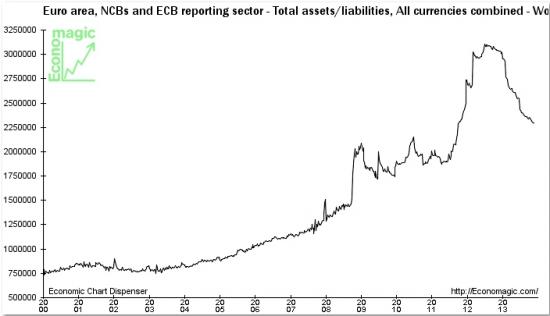 Когда ЕЦБ опустит курс евро? – 2 декабря 2013 года
