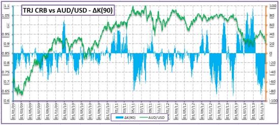 Перспективы австралийского доллара – 10 декабря 2013 года