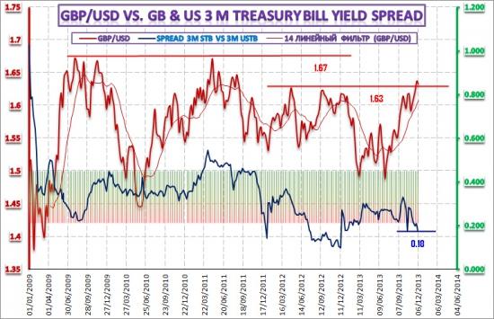 Анализ ситуации на денежном и валютном рынках – 11 декабря 2013 года
