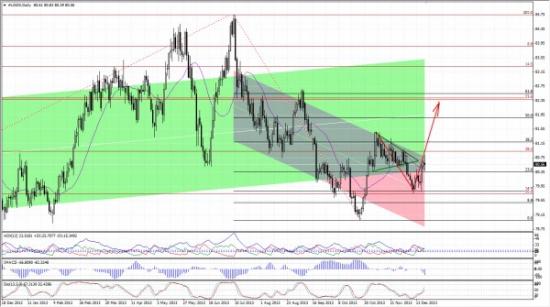 Казначейские векселя и рынок иностранных валют