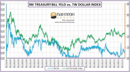 Анализ динамики денежного рынка США и Великобритании
