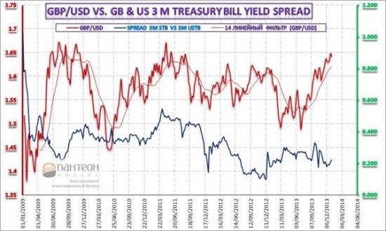 Обзор ситуации на рынке казначейских векселей и ее связь с валютным рынком