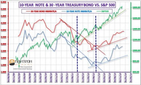 Рынок капитала и его связь с другими активами