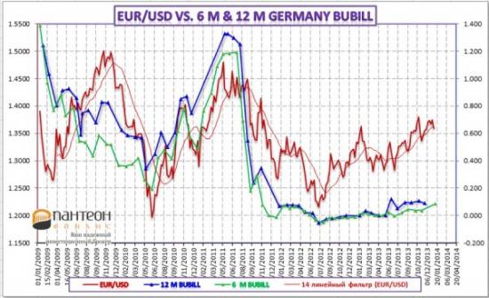 Анализ взаимосвязей доходности казначейских векселей с валютным рынком
