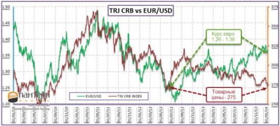 Несколько слов о курсе евро