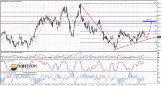 Денежный рынок и его связь с валютными курсами