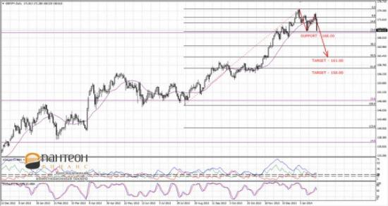 JPY - как двигатель валютного рынка