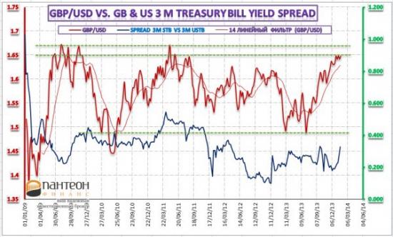 Обзор аукционов казначейских векселей, баланса ЕЦБ и их влияние на валютный рынок