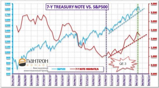 Рынок капитала и его связь с другими сегментами финансовых рынков
