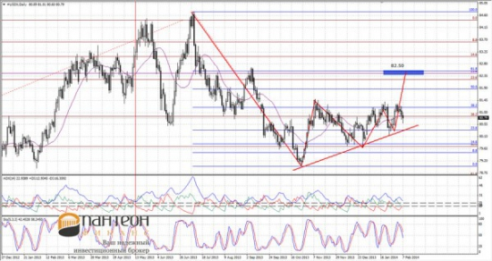 Динамика денежного рынка и анализ курса доллара США