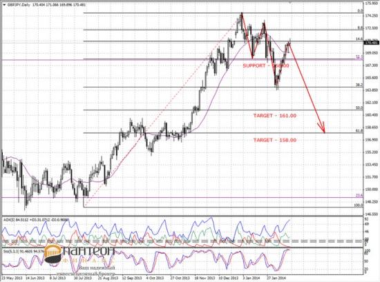 Динамика рынка FOREX в соответствии с межрыночными связями