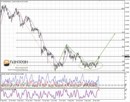 Перспективы товарного рынка – глобальный тренд начался?