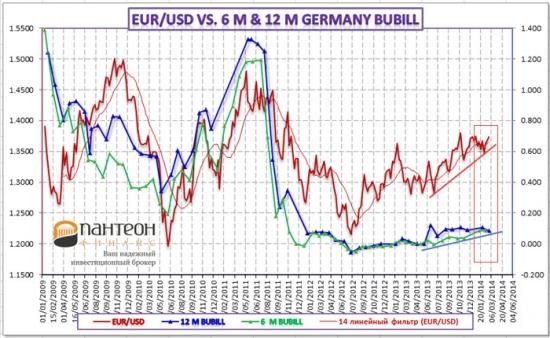 Обзор денежного рынка Германии и его взаимодействие с курсом EUR/USD