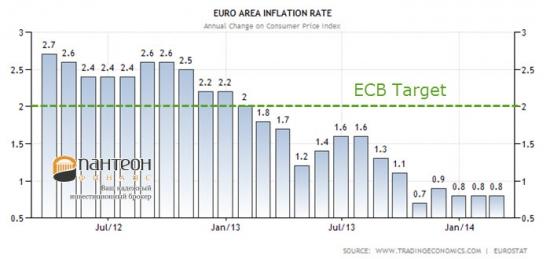 Фундаментальный и статистический анализ курса евро