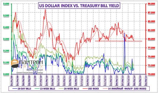 Анализ динамики курса доллара США и евро
