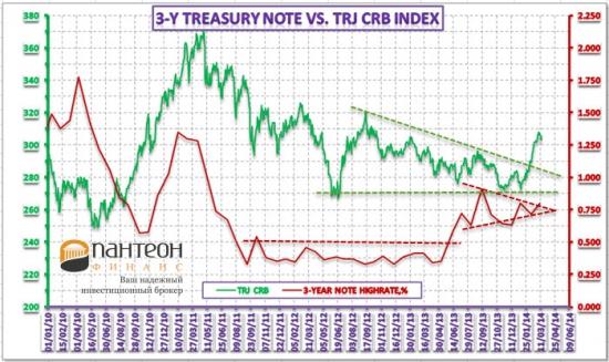 Ситуация на рынке казначейских облигаций США, и ее связь с инфляцией и курсом евро