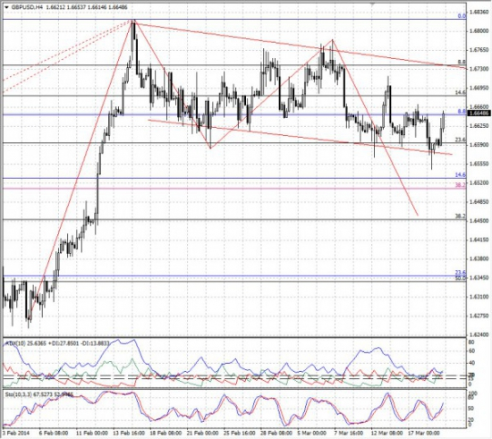 Обзор денежного и валютного рынков