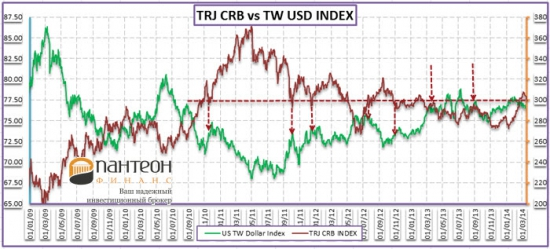 Перспективы товарного рынка и динамики курса доллара США