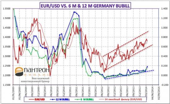 Анализ динамики рынка FOREX и размещений казначейских векселей Великобритании, Германии и США