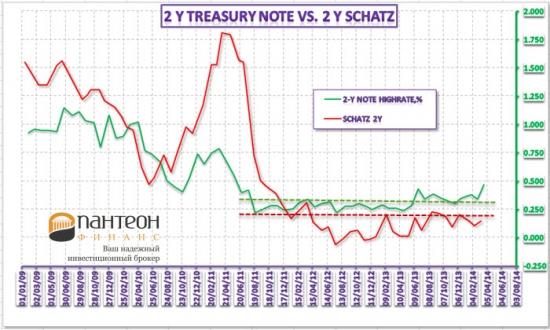 Обзор доходности казначейских облигаций и ее связь с другими рынками