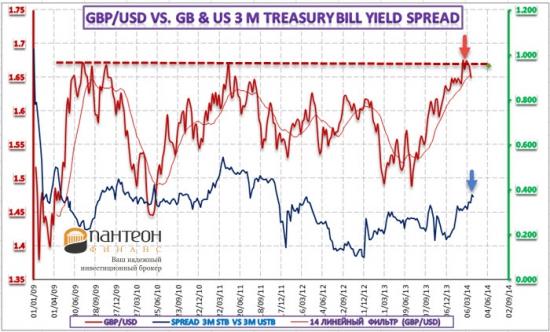 Перспективы валютного рынка в зависимости от паритета процентных ставок