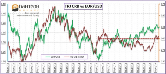Внимание на кроссы товарных валют
