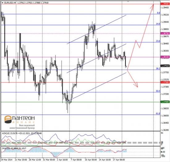 Вероятностная оценка динамики валютного рынка