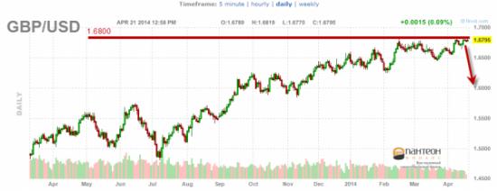 Ближайшие перспективы развития Евро и Британского Фунта