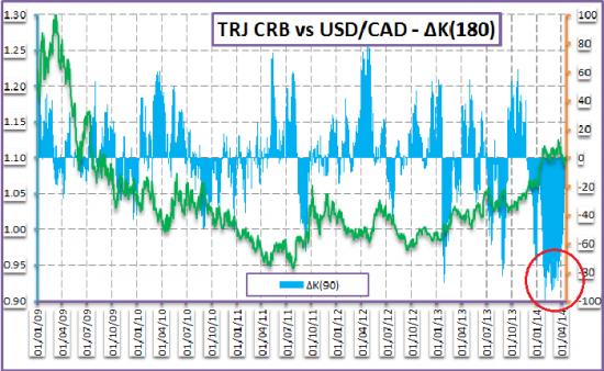 Межрыночный анализ канадского доллара