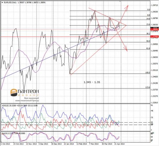 Анализ вариантов динамики курса евро