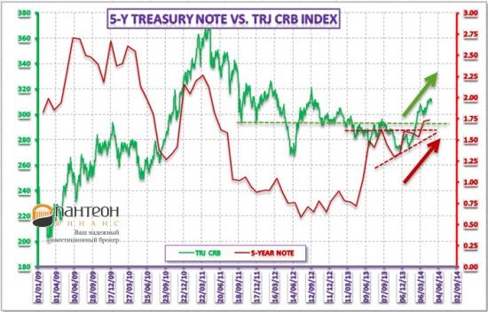 Обзор рынка государственных облигаций и векселей