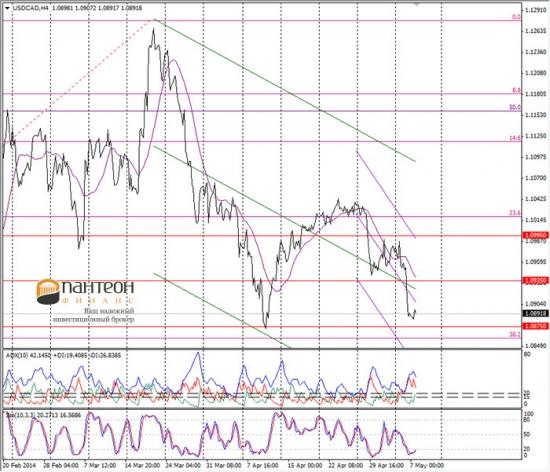 Валютный рынок в преддверии выхода фундаментальных данных