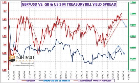 Анализ трендов британского фунта