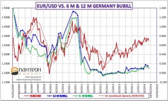 Курс евро, его связь с денежным рынком и перспективы